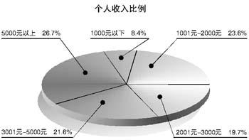 车市分析  最新购车趋势调查报告(图)