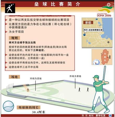 图文:多哈亚运会 垒球比赛运动简介