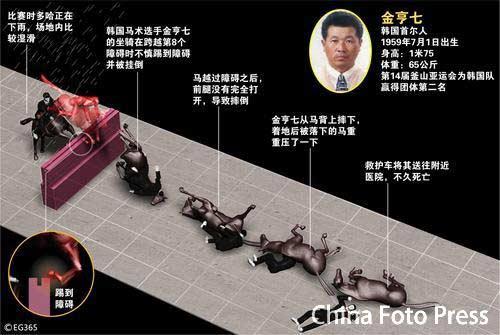 图文:韩国骑手金亨七殒身赛场 图解事故全过程