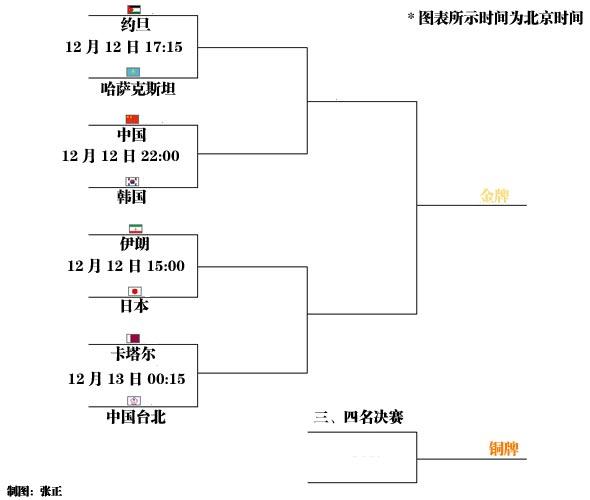 男篮八强淘汰赛:中国遭遇韩国 日本迎战伊朗队