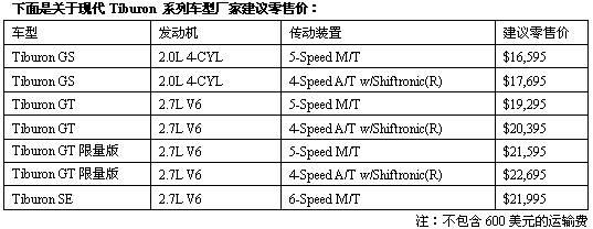 现代Tiburon 系列车型厂家建议零售价(图)