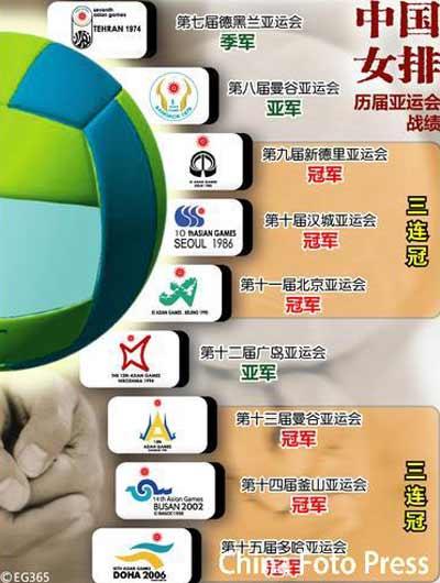 图文:成绩非常出色 中国女排历届亚运会战绩