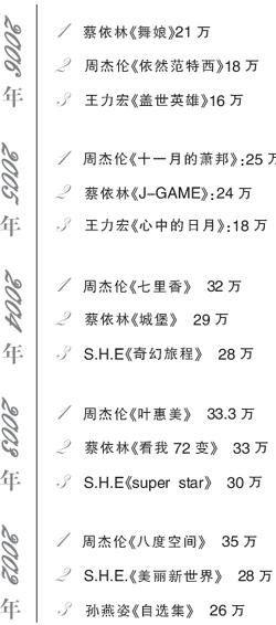 台湾公布年度唱片销量榜 蔡依林战赢周杰伦?