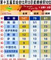 图表:第十五届亚运会12月13日奖牌榜前10位