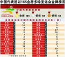 图文:中国代表团以165金居多哈亚运会金牌榜首