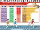 图表:1982年起中国代表团雄居亚运会金牌榜首