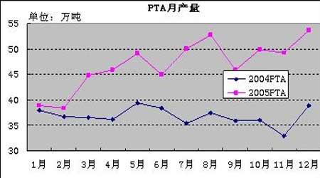 影响PTA期货价格的主要因素