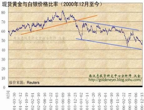 西汉志金评:期待底部的出现