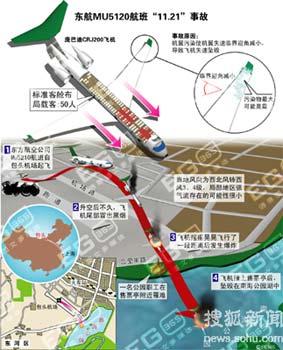 2004年东航包头空难示意图