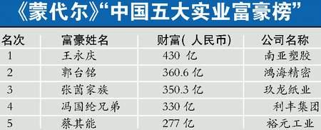 中国十大实业富豪榜揭晓 王永庆430亿位居第一