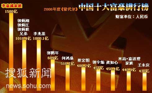 中国500富豪榜地产业入选最多 大陆无人进前十