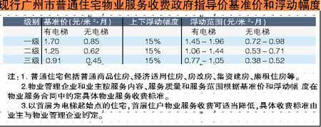 广州出台物管收费新规 物业服务收费须明码标价