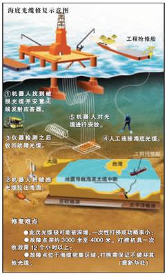 信产部已派驻5艘船抢修光缆 完全恢复时间不详