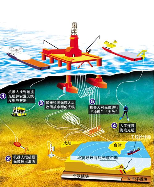 彻底修复震后海缆至少10天 国际港澳台电话恢复