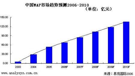 中国WAP市场趋势预测2006-2010