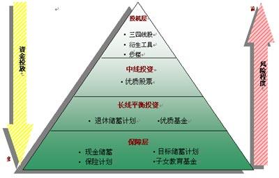 """招商银行""""金葵花""""财富管理服务介绍"""