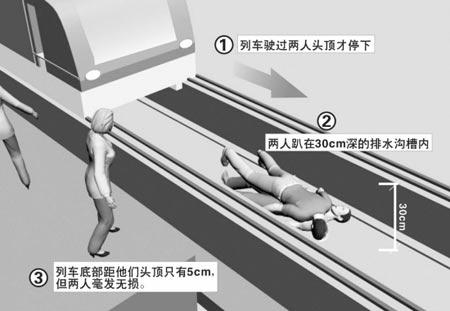 """美""""地铁超人""""跳下铁轨救人 列车从头擦顶驶过"""