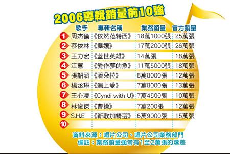 传周董卖赢蔡依林 年度销量榜再出新版本(图)