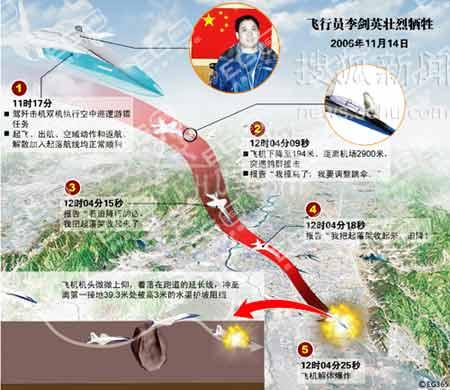 飞行员李剑英壮烈牺牲 3次放弃跳伞机会(组图)