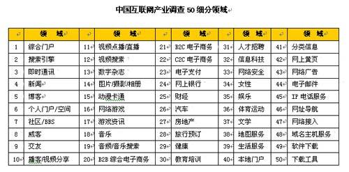 2006年度中国互联网市场数据即将发布