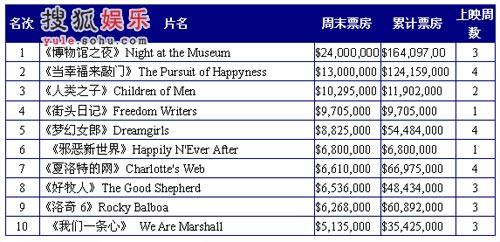 北美电影票房榜 《博物馆之夜》继续霸占冠军