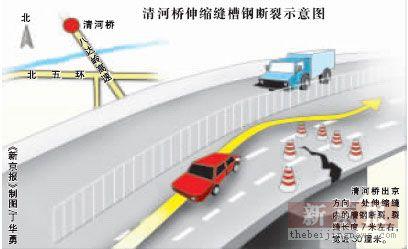 清河桥槽钢断裂卡住八达岭高速交通拥堵严重(组图)
