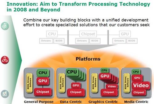 AMD透露CPU+GPU架构细节:联合也独立