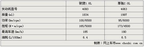 华晨尊驰配置缩水 发动机2.0L改为1.8L