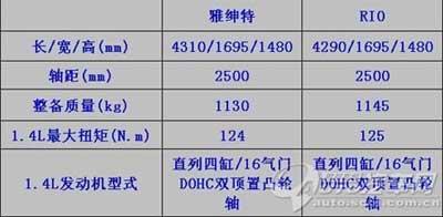 东风悦达起亚RIO现身成都预售6.88-9.58万
