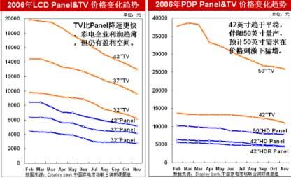 07年上游屏幕对终端产品价格影响力将出现下降