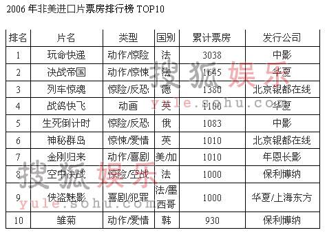 中国电影市场06年度综述(二):进口大片风云