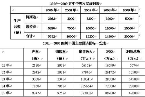搜狐独家:中国成科斯达全球最大市场