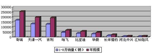 第一章 中国汽车自主品牌现状