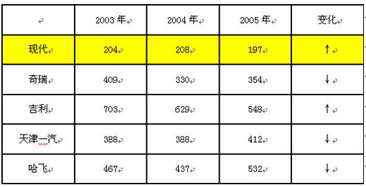 第三章 中国汽车自主品牌面临的危机