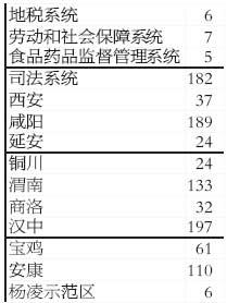 陕西招录公务员面试名单公布 70分仍有机会面试