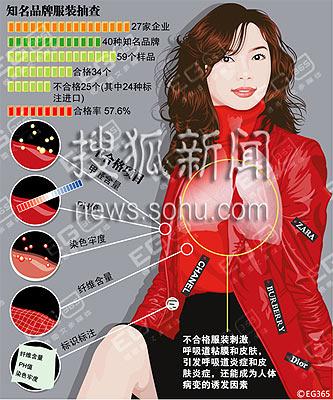 上海公布服装抽查结果 香奈尔等名牌存致病隐患