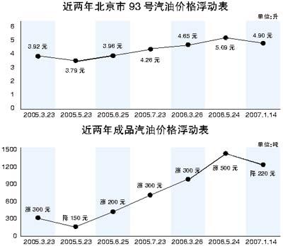 汽油价格涨跌 渐成车市购车新参照(图)
