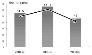 日本对华投资开始减少 投资逐渐转向越南