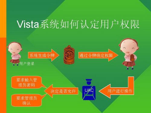 独家:东方微点称发现Vista安全隐患演示图例