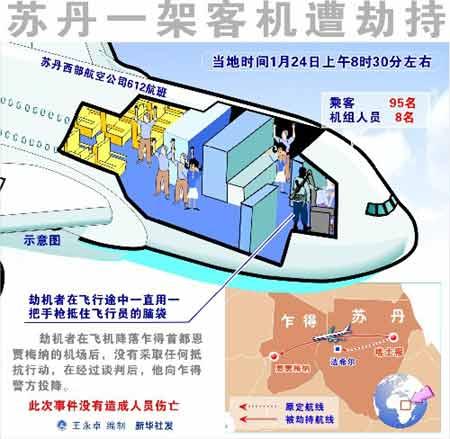 苏丹一客机遭劫持 机上人员平安获释