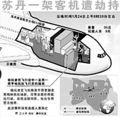 苏丹客机遭劫持 劫机者手枪抵住飞行员脑袋(图)
