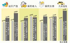 北京经济连续8年两位数增长 土地供应量增一半