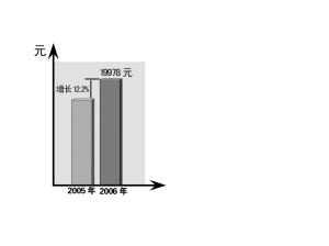 2006年GDP增长12% 达到中上等国家平均水平