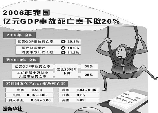 亿元gdp死亡率
