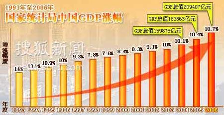 1993-2006中国GDP涨幅