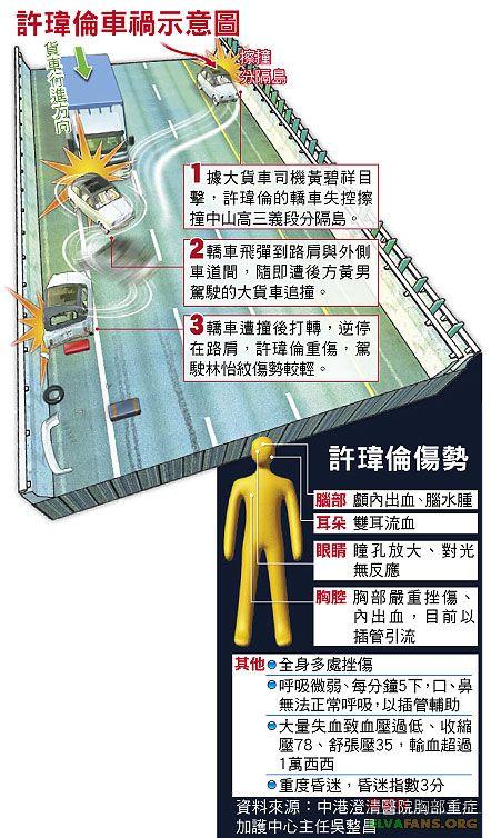 台湾女艺人许玮伦车祸伤重 抢救44小时不治身亡