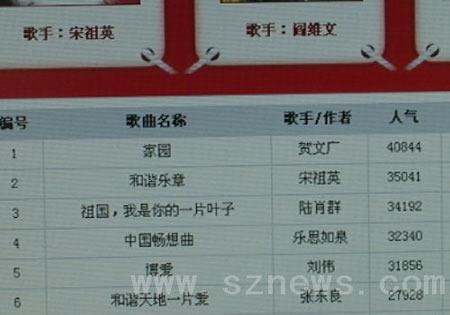 深圳女孩携原创歌曲闯春晚 《家园》人气旺(图)
