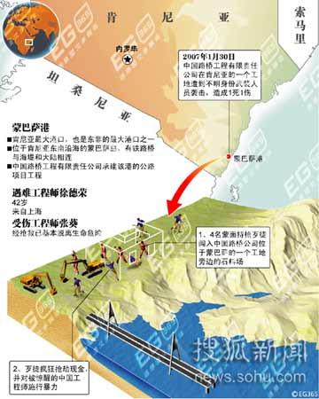 中国工程师在肯尼亚遭遇抢劫 外交部紧急交涉