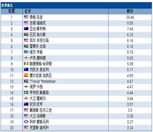 2007年1月28日 世界高尔夫男子职业球员排行榜