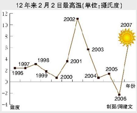 专家称:北京周日立春后仍有寒流
